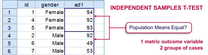 Independent Samples T Test Diagram