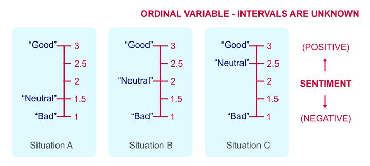 Ordinal Measurement Level