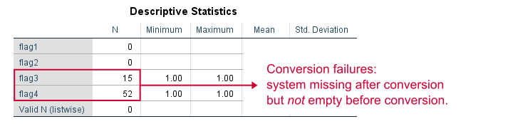 SPSS Alter Type Conversion Failures
