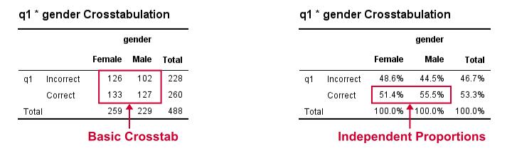 SPSS Confidence Intervals 2 Independent Proportions - Crosstabs