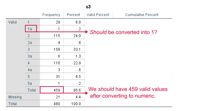 SPSS Frequency Table Before Conversion