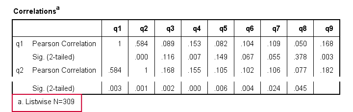 SPSS Listwise Exclusion Of Missing Values Correlation Matrix