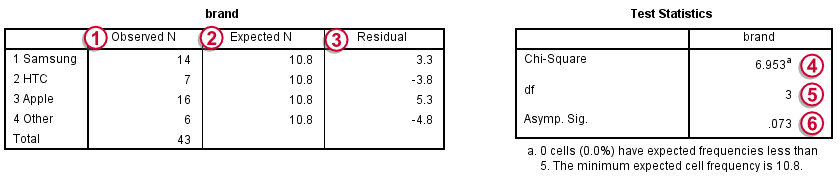 SPSS One Sample Chi-Square Test Output