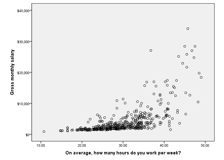SPSS Scatterplot Bank Unstyled