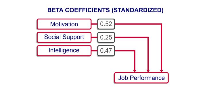 Multiple Regression - Beta Coefficients