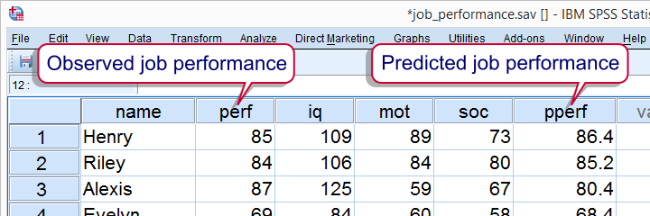 Multiple Regression - Observed versus Predicted Values