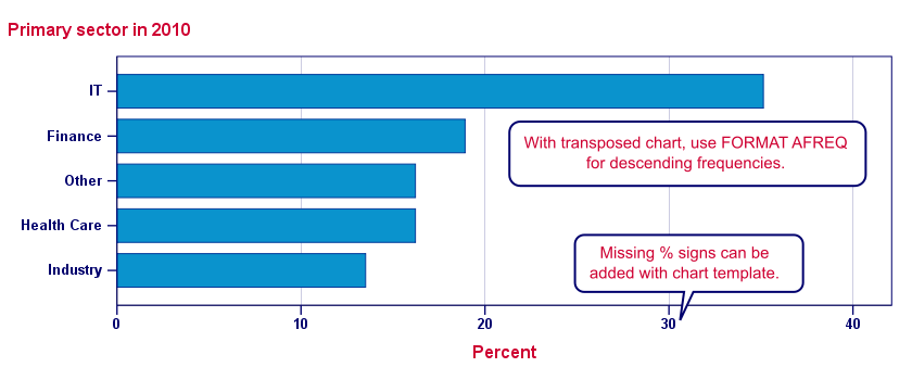 SPSS Bar Chart Percentages Styled