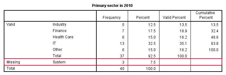 SPSS FREQUENCIES Table with System Missings