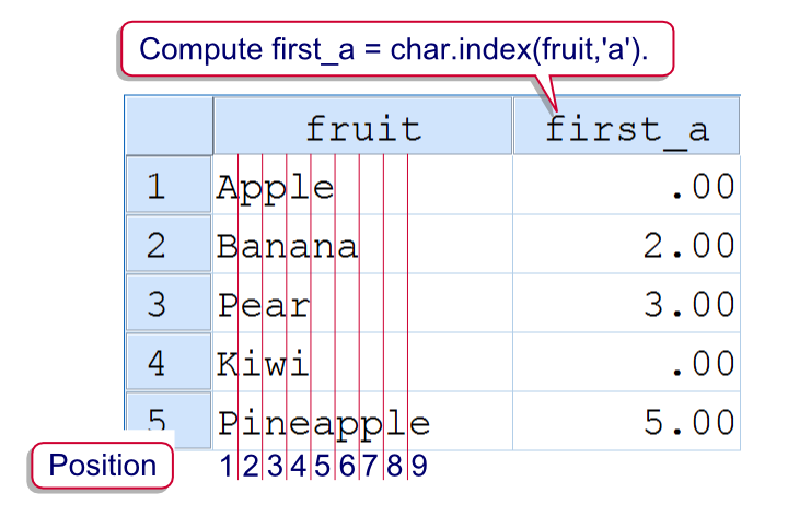 SPSS Index Function