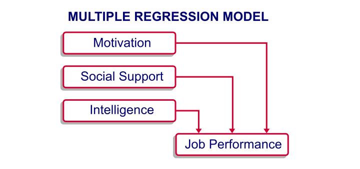 SPSS Regression - Model