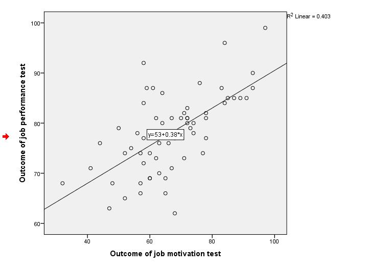 SPSS Regression Line in Scatterplot