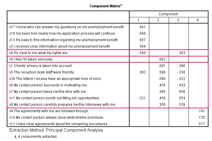 SPSS Factor Analysis Output - Unrotated Component Matrix