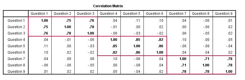 Factor Analysis - Correlation Matrix Given Some Factor Model