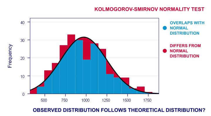 Kolmogorov Smirnov One Sample Test What Is It Histogram