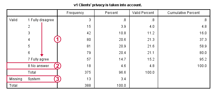 SPSS Factor Analysis - Frequency Table Example for Quick Data Check